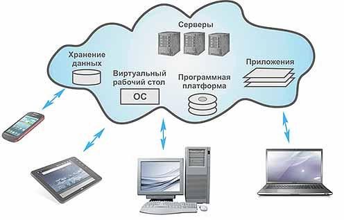 Хранение фотографий в облаке выгодно и поставщику услуг, и их потребителям