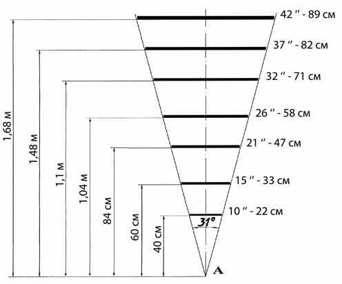 Размер монитора фотографа должен соответствовать углу зрительного охвата