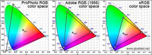 Сравнение охвата цветовых пространств ProPhoto RGB, Adobe RGB и sRGB. Файлам фотографий формата RAW доступны все эти пространства
