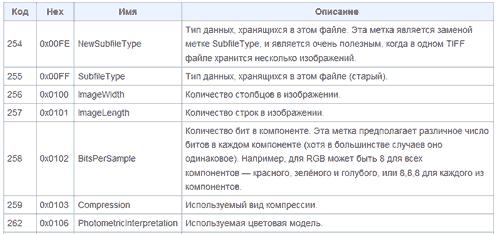 Фрагмент таблицы обязательных меток для файла фотографии формата TIFF
