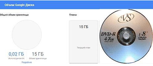 В бесплатном облаке Google Диск можно разместить всего около 800 файлов фотографий формата TIFF размера А4, а на DVD диске около 300